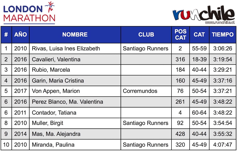 Tabla_Top10_Chilenos_London_Marathon_al_2017_Women__