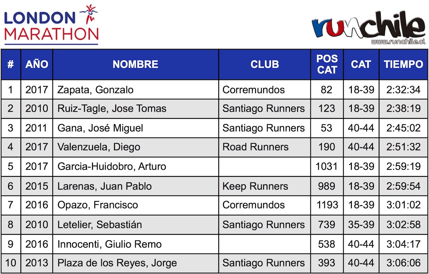 Tabla_Top10_Chilenos_London_Marathon_al_2017_Men_